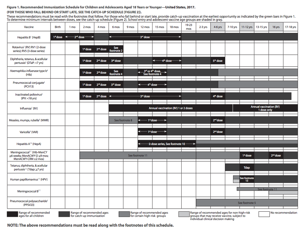 CDC Vaccination Schedule